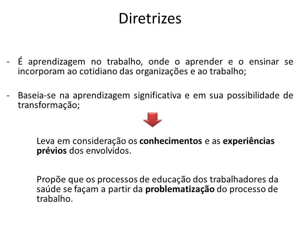 Diretrizes É aprendizagem no trabalho, onde o aprender e o ensinar se incorporam ao cotidiano das organizações e ao trabalho;