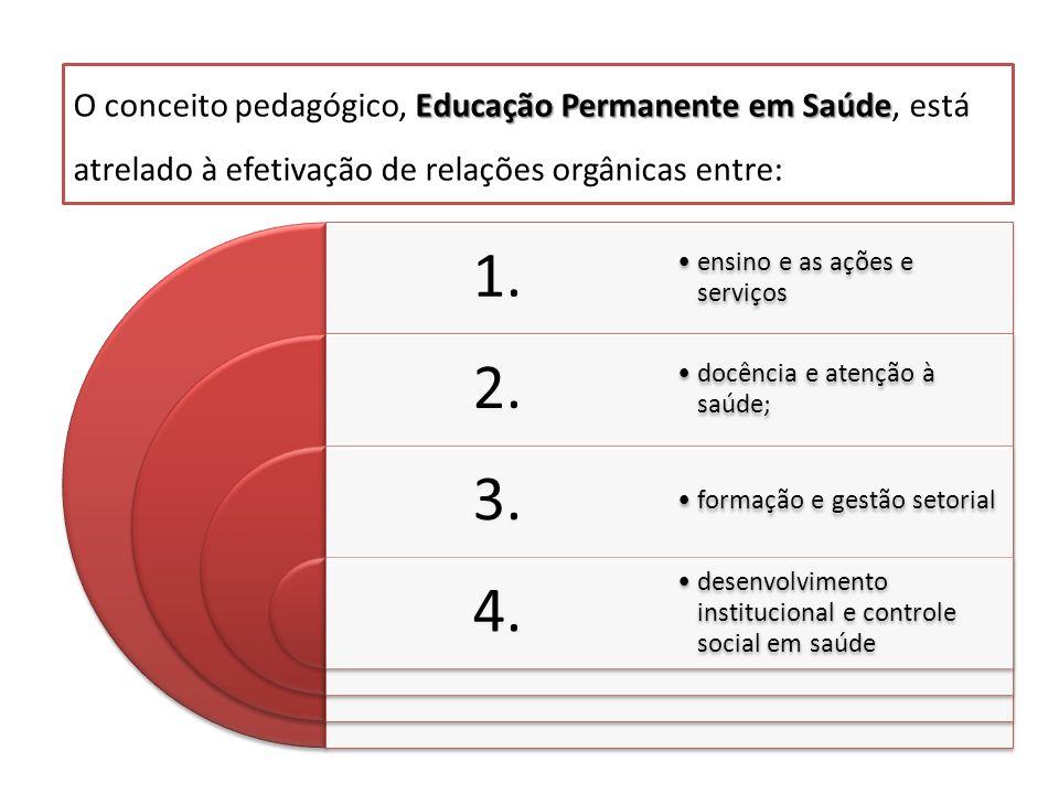 O conceito pedagógico, Educação Permanente em Saúde, está atrelado à efetivação de relações orgânicas entre: