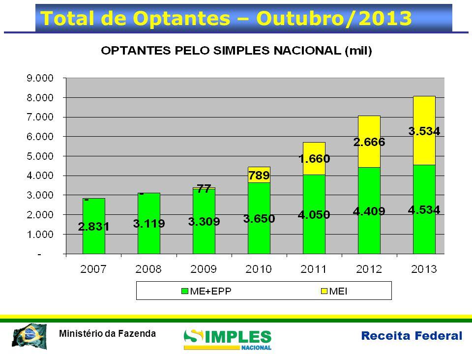Total de Optantes – Outubro/2013