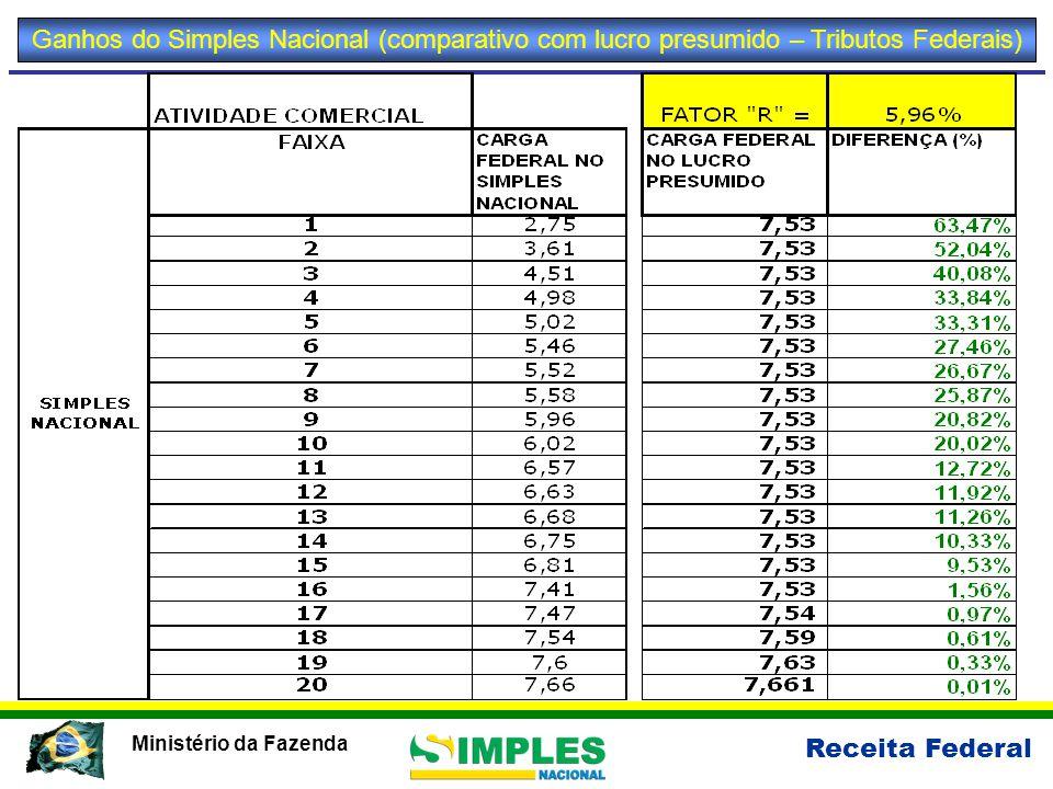 Ganhos do Simples Nacional (comparativo com lucro presumido – Tributos Federais)