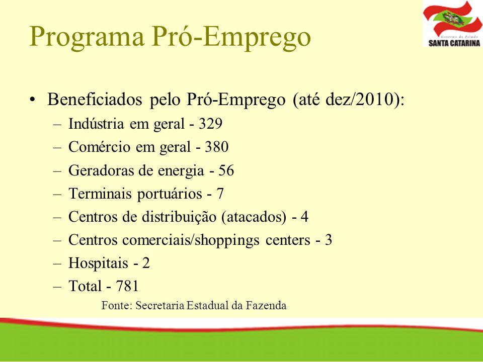 Programa Pró-Emprego Beneficiados pelo Pró-Emprego (até dez/2010):