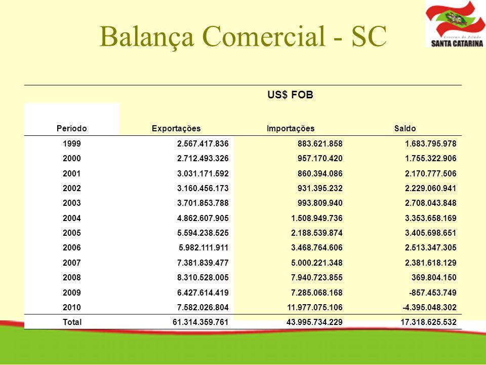 Balança Comercial - SC US$ FOB Período Exportações Importações Saldo