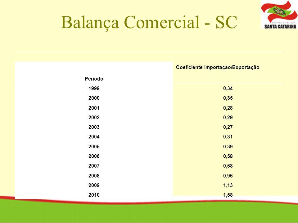 Balança Comercial - SC Coeficiente Importação/Exportação Período 1999
