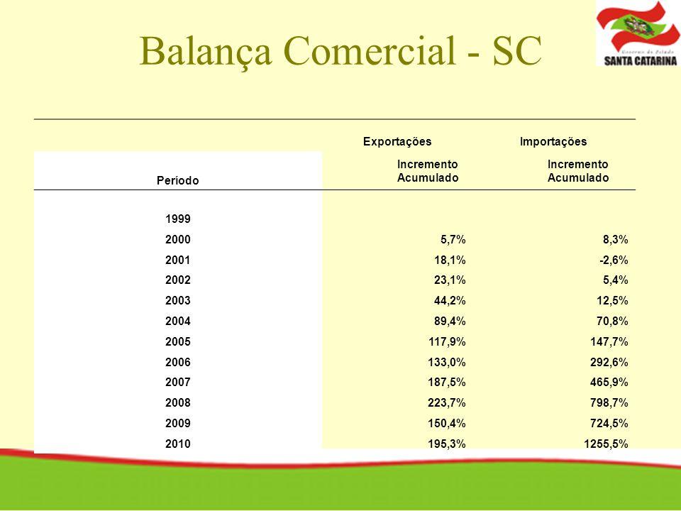 Balança Comercial - SC Exportações Importações Período Incremento