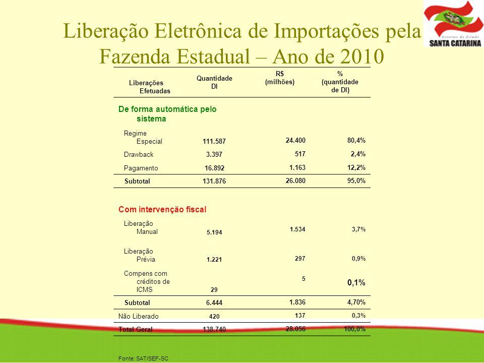 Liberação Eletrônica de Importações pela Fazenda Estadual – Ano de 2010