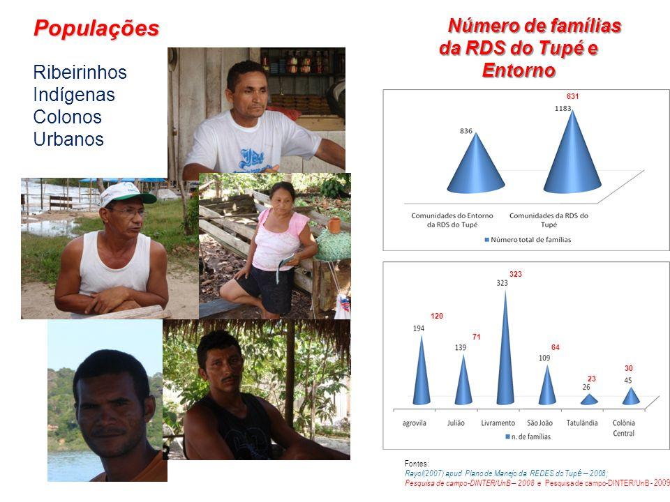 Número de famílias da RDS do Tupé e Entorno