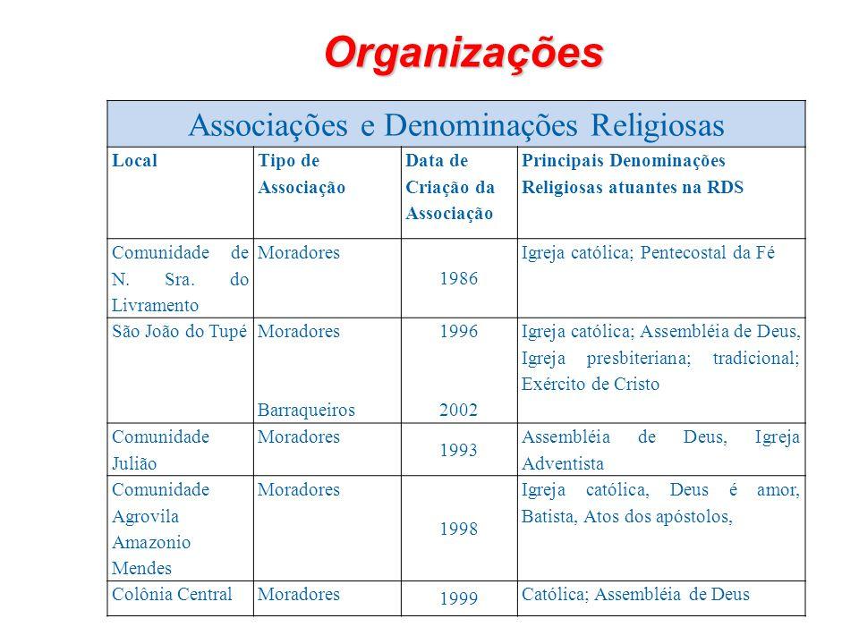 Associações e Denominações Religiosas