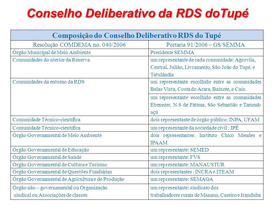 Composição do Conselho Deliberativo RDS do Tupé