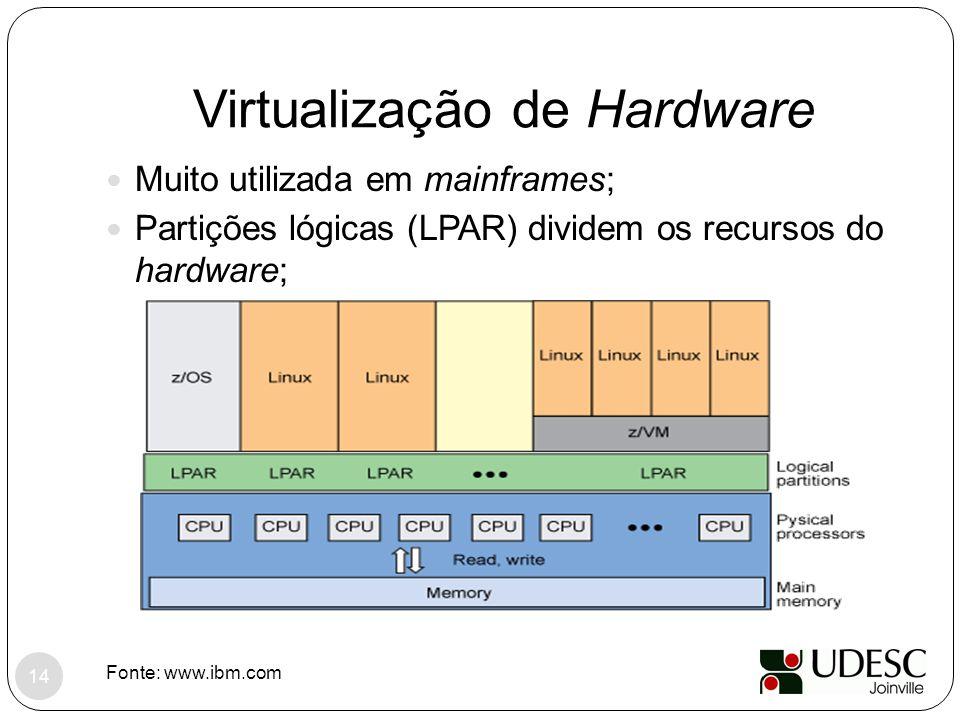 Virtualização de Hardware