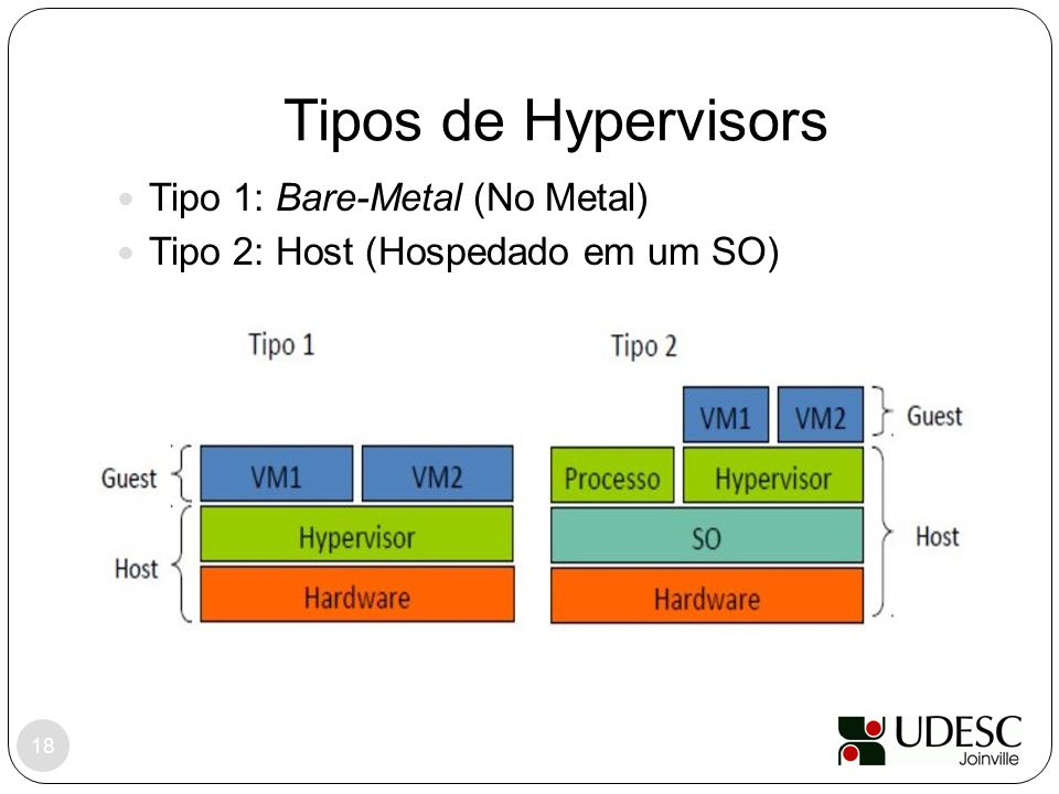 Tipos de Hypervisors Tipo 1: Bare-Metal (No Metal)