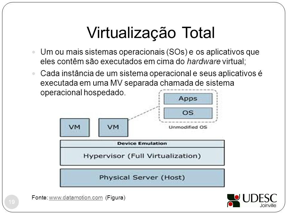 Virtualização Total Um ou mais sistemas operacionais (SOs) e os aplicativos que eles contêm são executados em cima do hardware virtual;