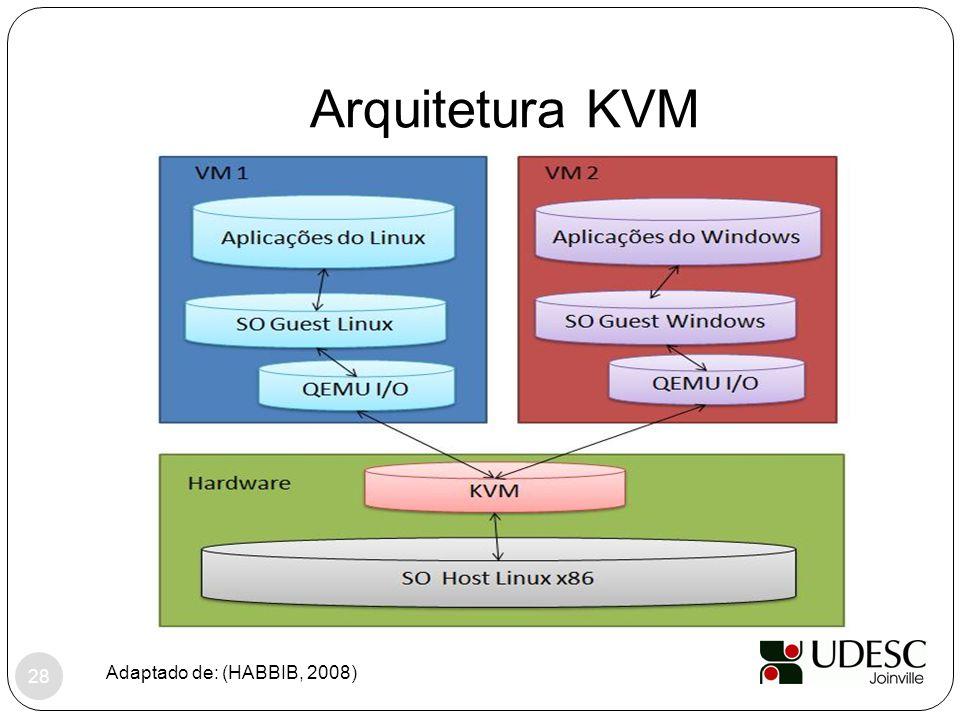 Arquitetura KVM Adaptado de: (HABBIB, 2008)