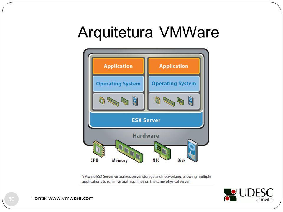 Arquitetura VMWare Fonte: www.vmware.com