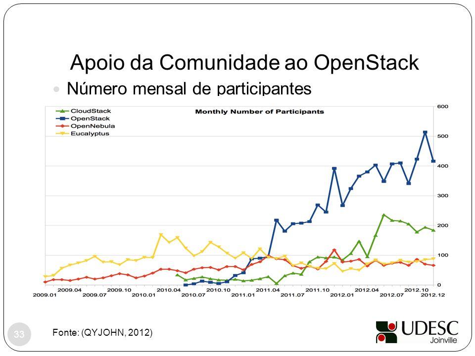 Apoio da Comunidade ao OpenStack