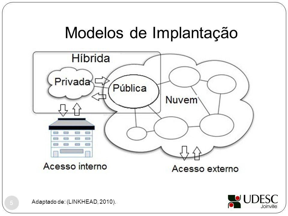 Modelos de Implantação