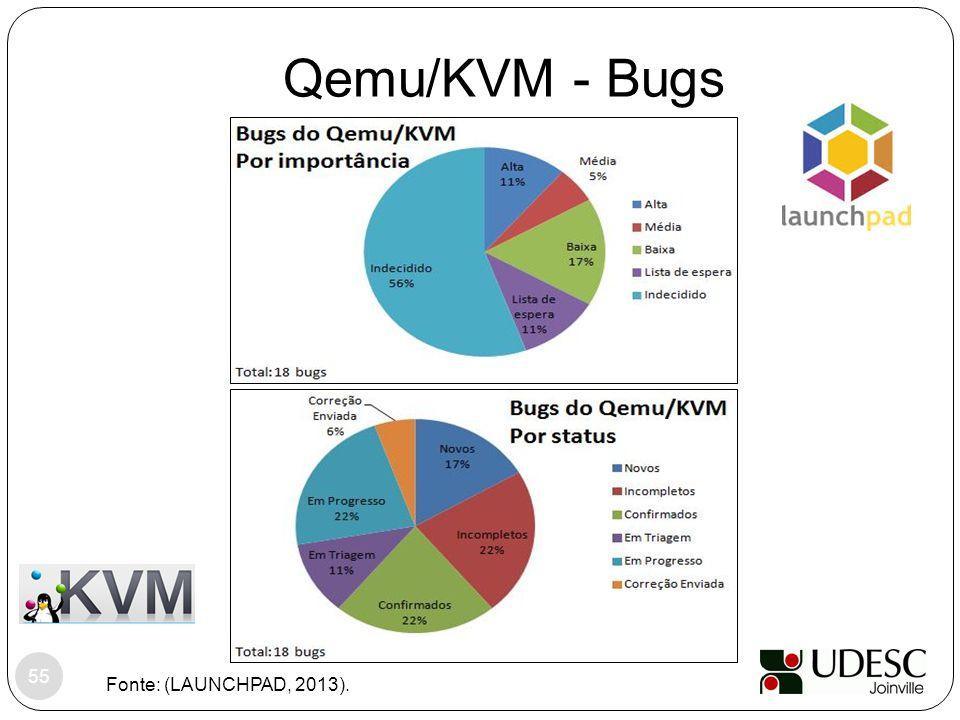 Qemu/KVM - Bugs Fonte: (LAUNCHPAD, 2013).