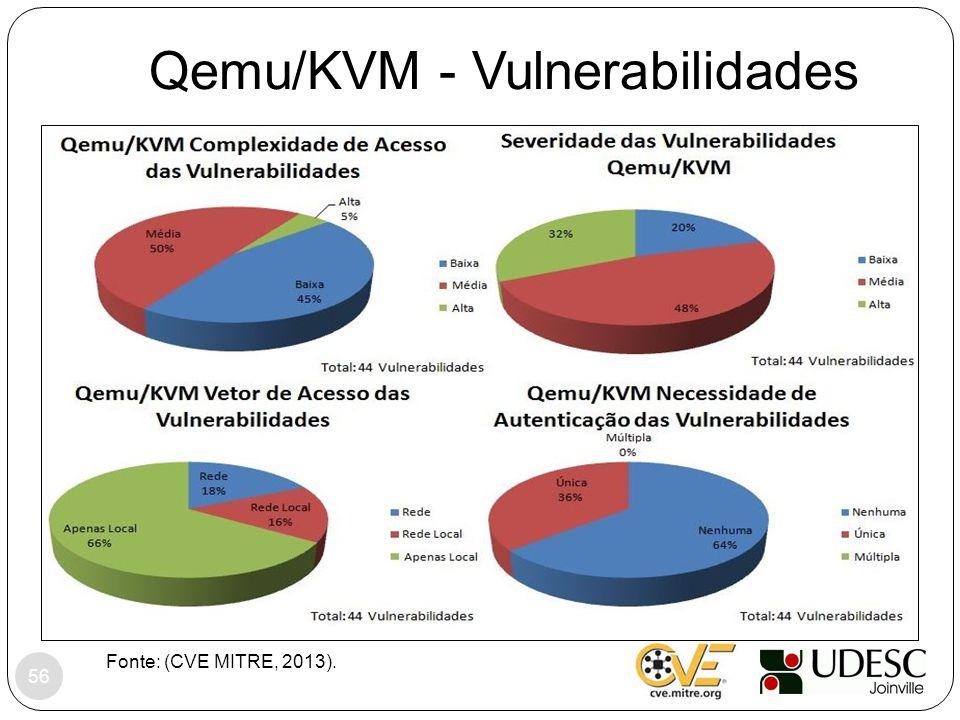 Qemu/KVM - Vulnerabilidades