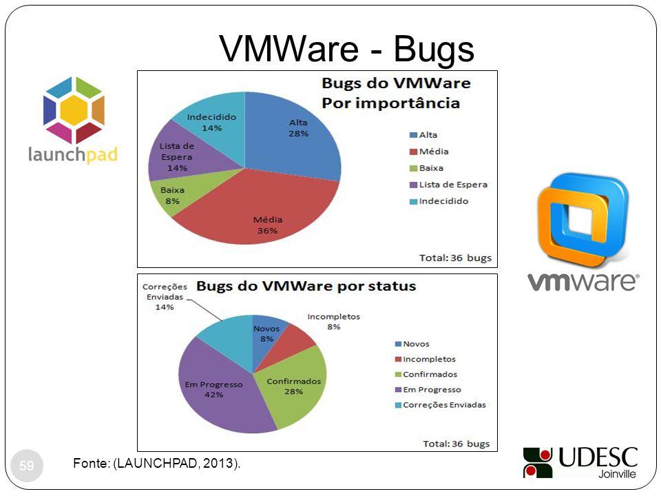 VMWare - Bugs Fonte: (LAUNCHPAD, 2013).