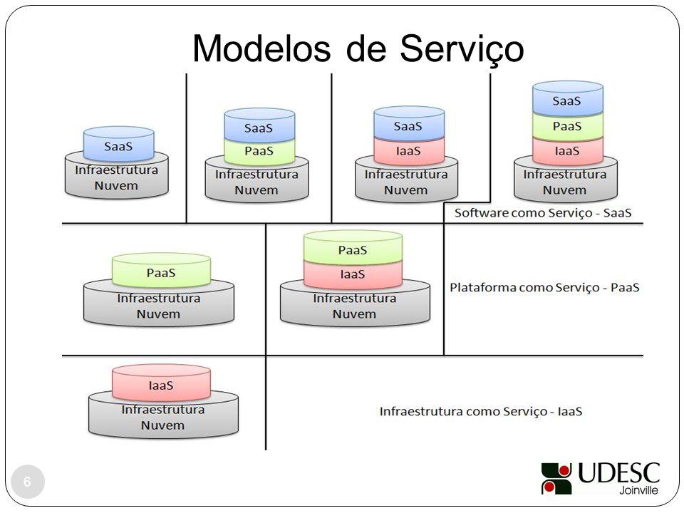 Modelos de Serviço