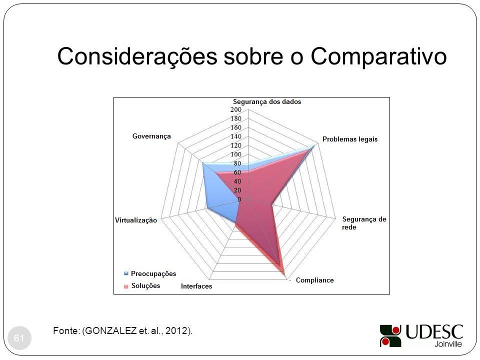 Considerações sobre o Comparativo