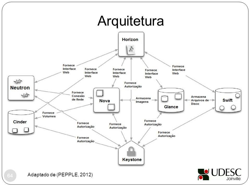 Arquitetura Adaptado de (PEPPLE, 2012)