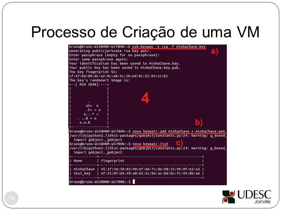 Processo de Criação de uma VM