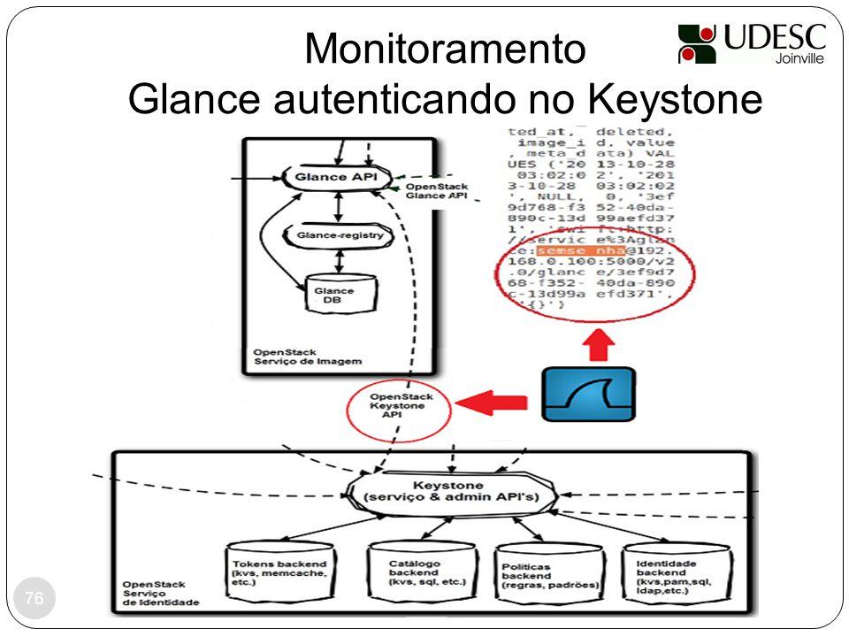 Monitoramento Glance autenticando no Keystone