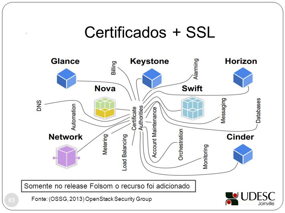 Certificados + SSL Somente no release Folsom o recurso foi adicionado