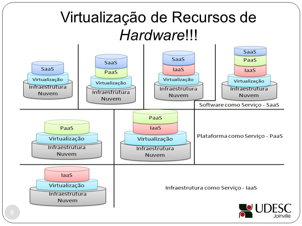 Virtualização de Recursos de Hardware!!!