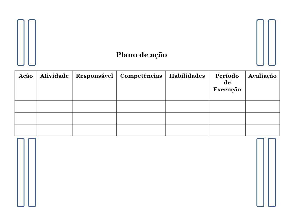 Plano de ação Ação Atividade Responsável Competências Habilidades