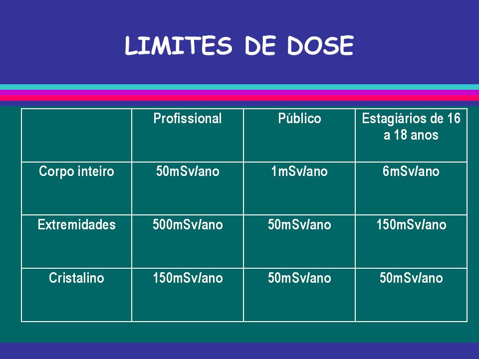 LIMITES DE DOSE