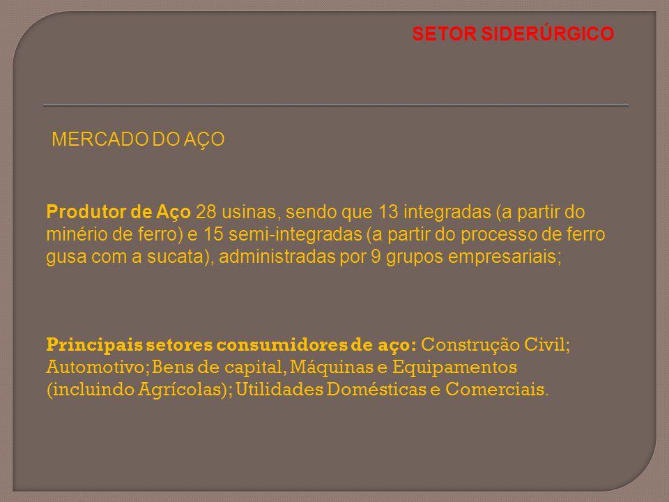 SETOR SIDERÚRGICO MERCADO DO AÇO.