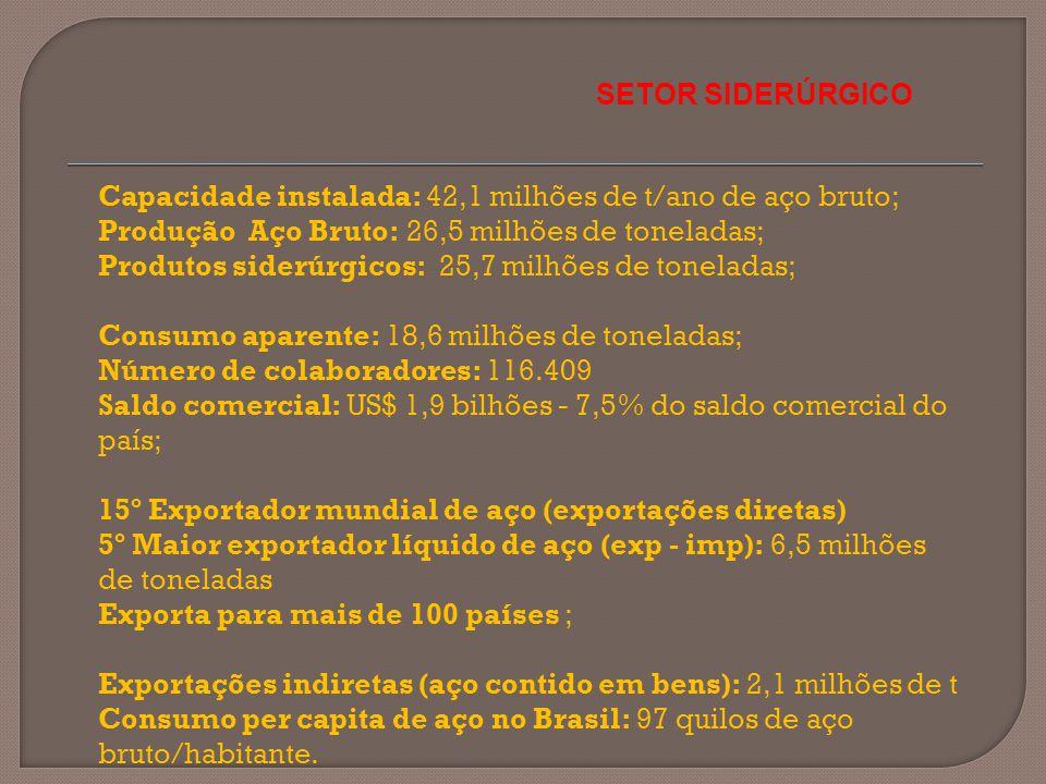 SETOR SIDERÚRGICO Capacidade instalada: 42,1 milhões de t/ano de aço bruto; Produção Aço Bruto: 26,5 milhões de toneladas;
