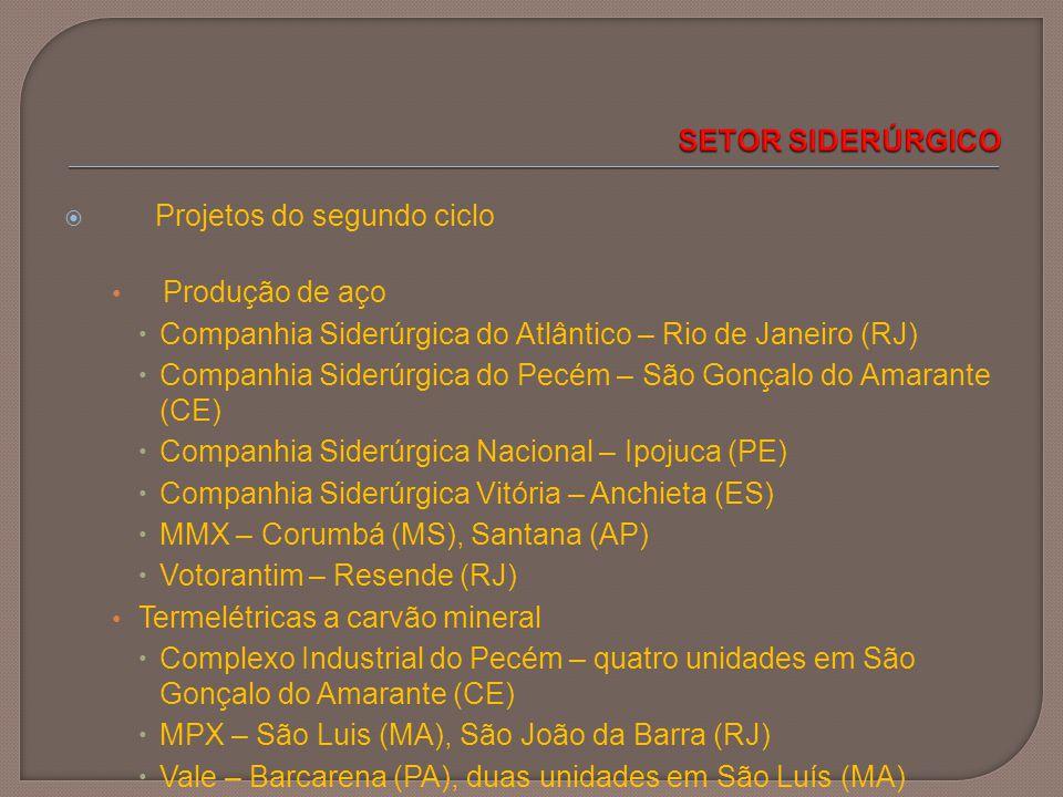 SETOR SIDERÚRGICO Projetos do segundo ciclo. Produção de aço. Companhia Siderúrgica do Atlântico – Rio de Janeiro (RJ)