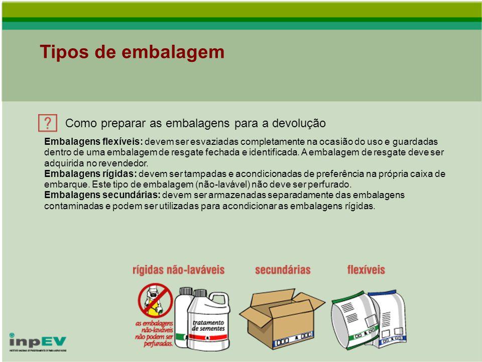 Tipos de embalagem Como preparar as embalagens para a devolução