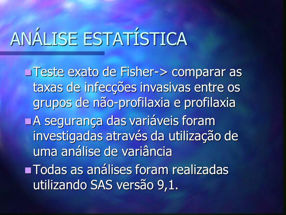 ANÁLISE ESTATÍSTICA Teste exato de Fisher-> comparar as taxas de infecções invasivas entre os grupos de não-profilaxia e profilaxia.