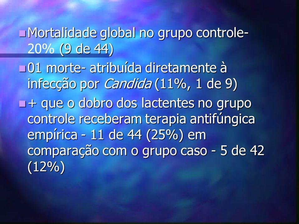 Mortalidade global no grupo controle- 20% (9 de 44)