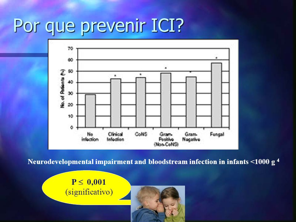 Por que prevenir ICI P  0,001 (significativo)