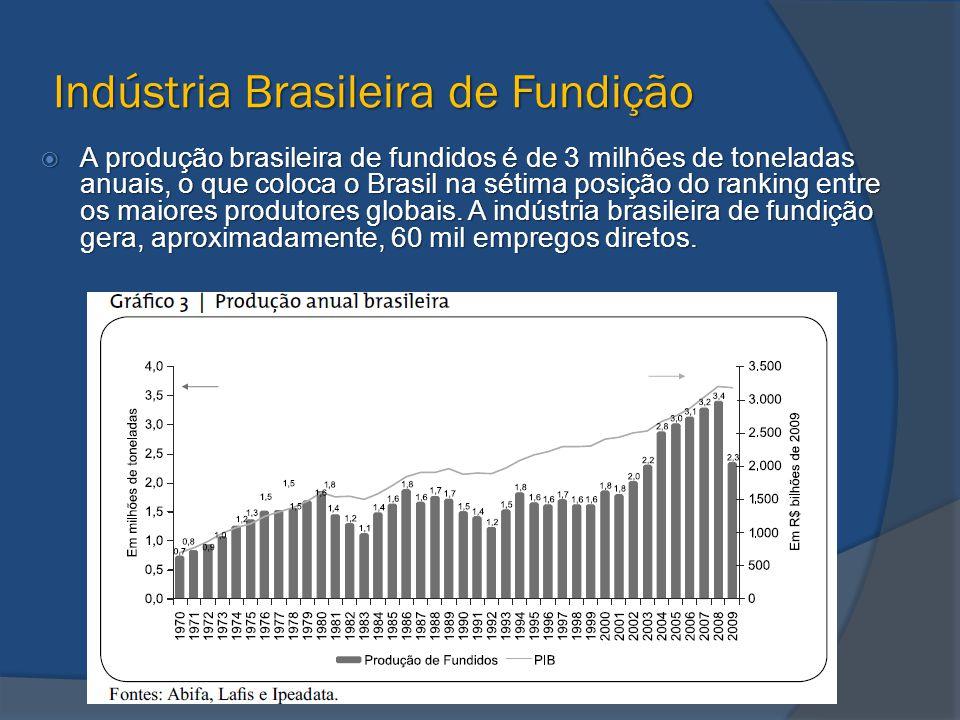 Indústria Brasileira de Fundição
