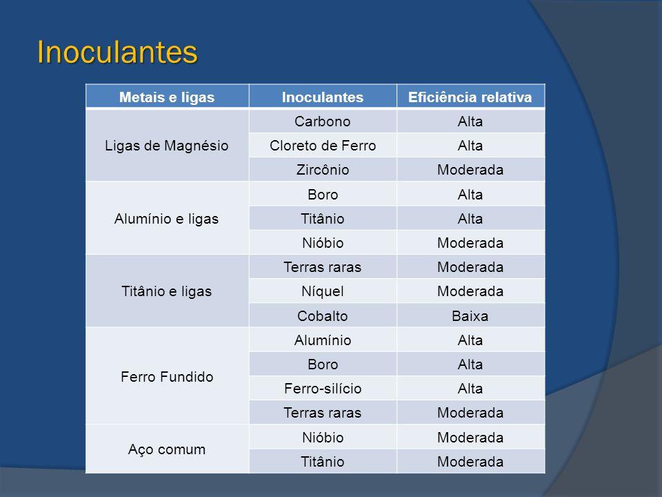 Inoculantes Metais e ligas Inoculantes Eficiência relativa