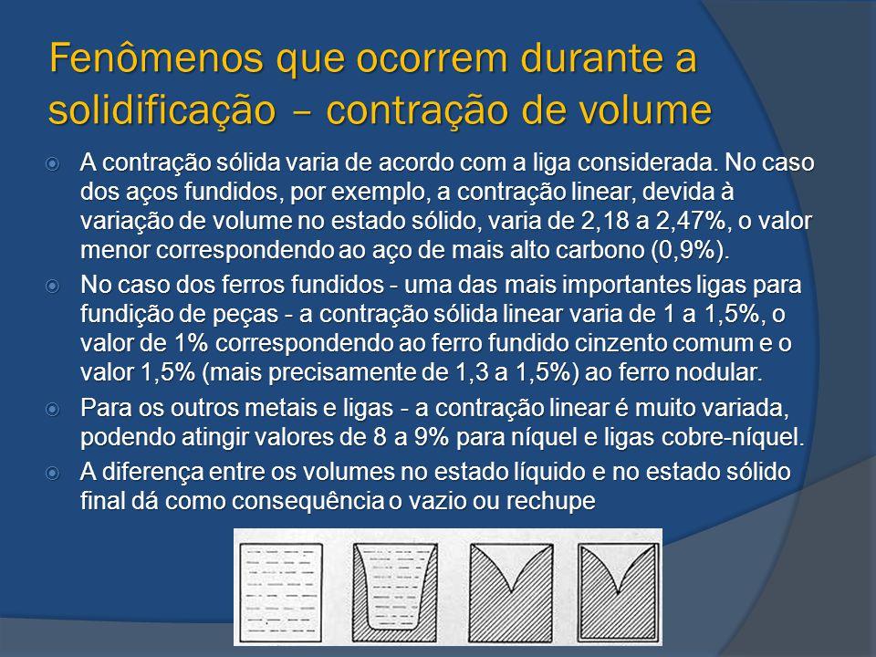Fenômenos que ocorrem durante a solidificação – contração de volume