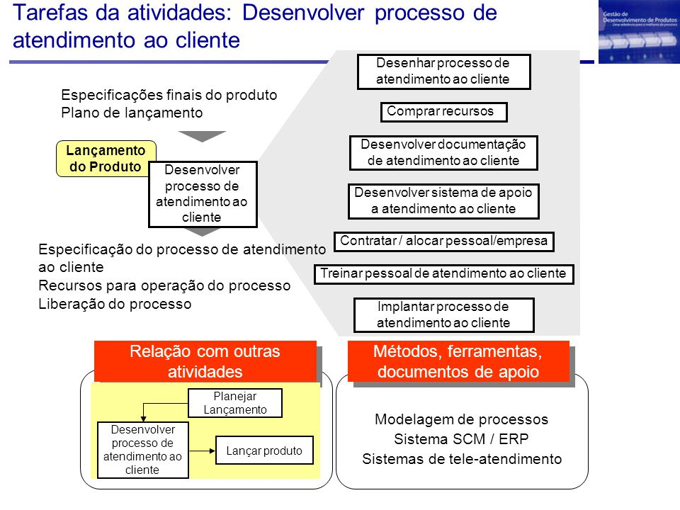Tarefas da atividades: Desenvolver processo de atendimento ao cliente