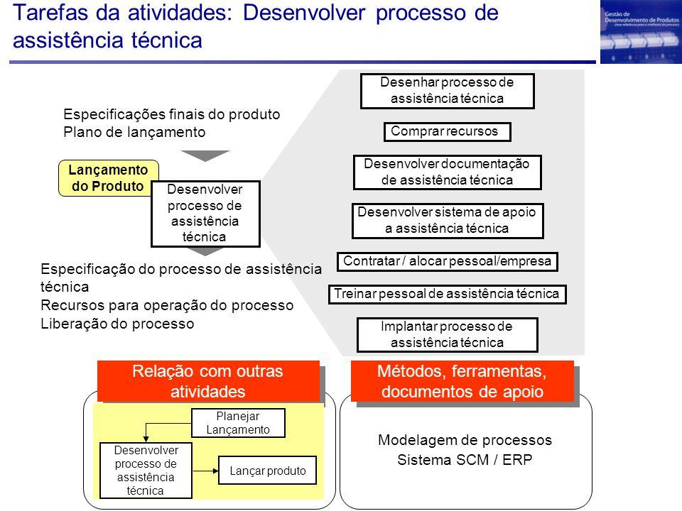 Tarefas da atividades: Desenvolver processo de assistência técnica