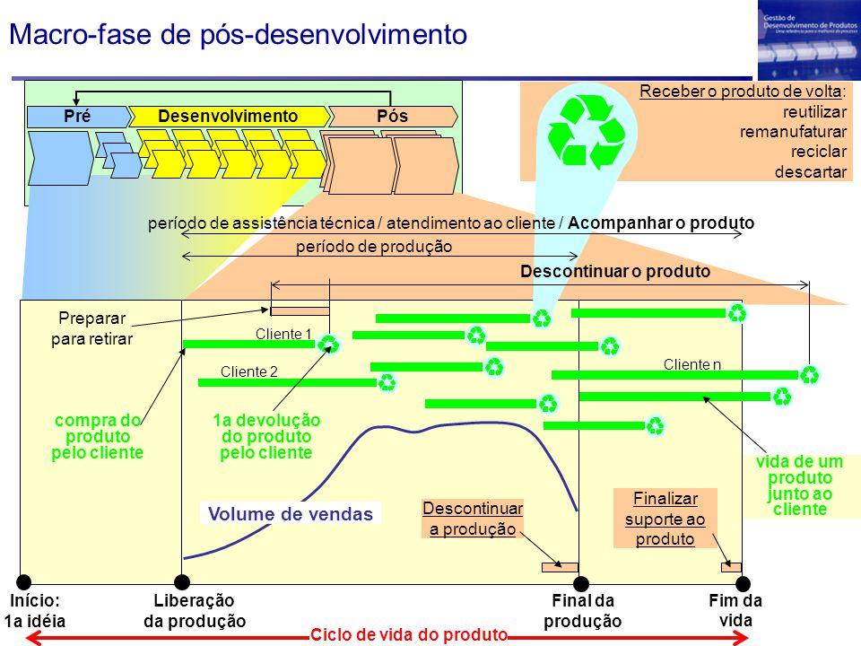 Macro-fase de pós-desenvolvimento