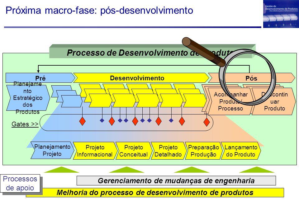 Próxima macro-fase: pós-desenvolvimento