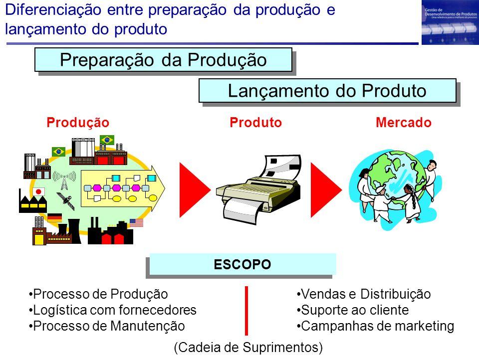 Diferenciação entre preparação da produção e lançamento do produto