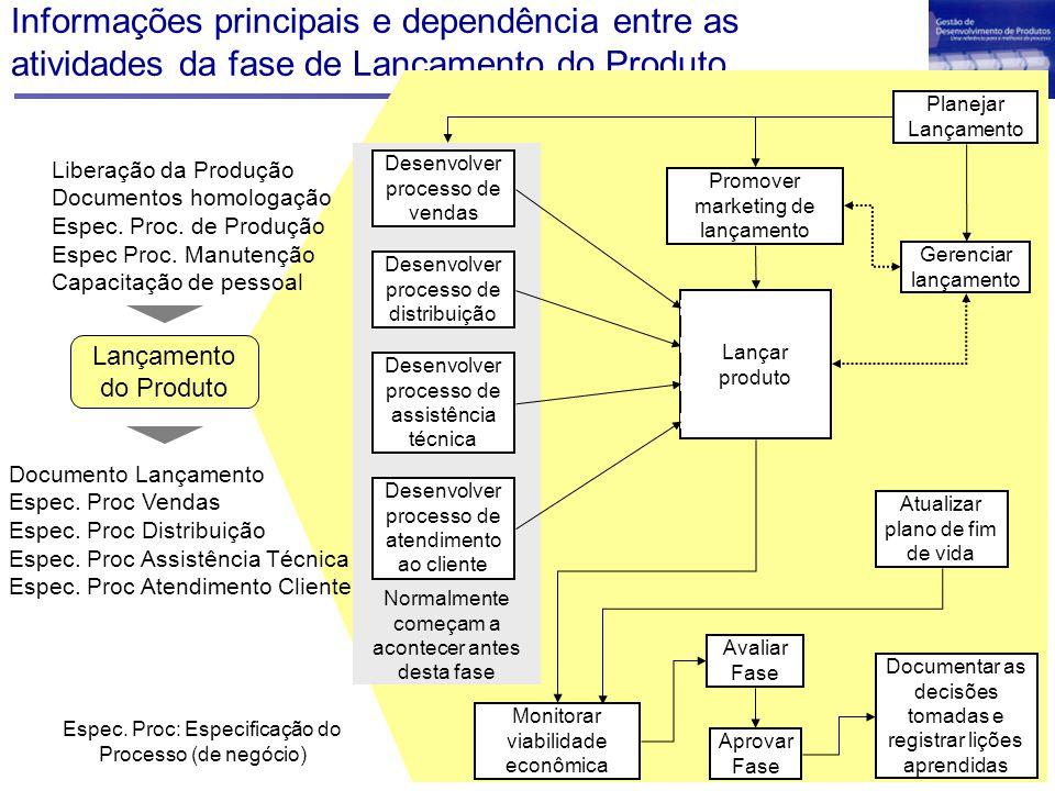 Informações principais e dependência entre as atividades da fase de Lançamento do Produto