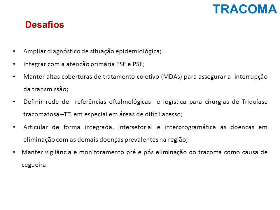 TRACOMA Desafios Ampliar diagnóstico de situação epidemiológica;