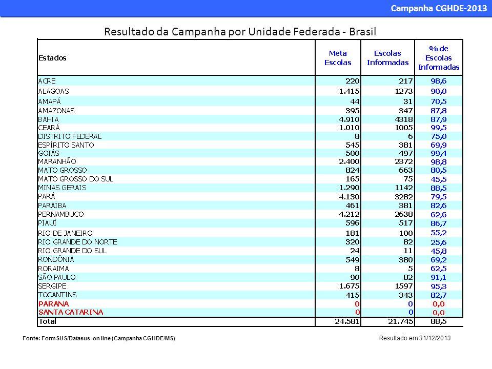 Resultado da Campanha por Unidade Federada - Brasil