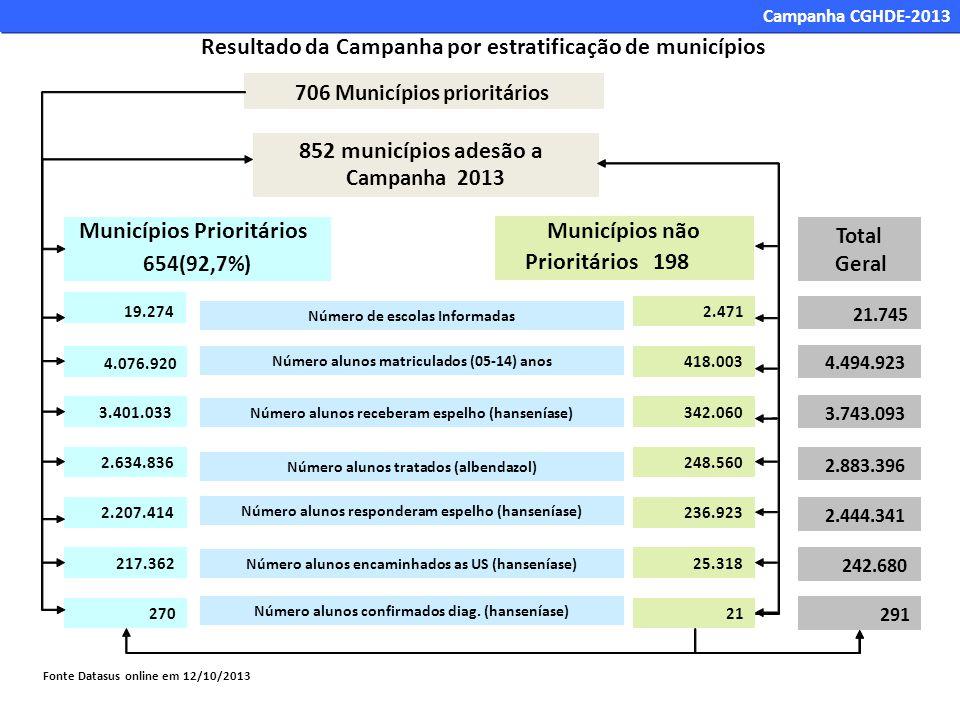 852 municípios adesão a Municípios Prioritários Municípios não